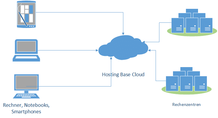 Hosting Base Cloud Diagramm